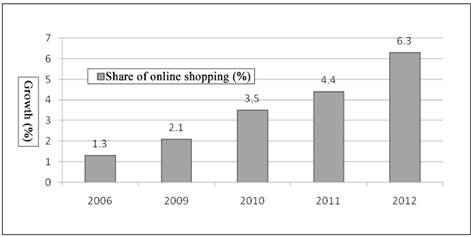E-commerce: A Promoter for the Transformation and Upgrading of Chinese Economy