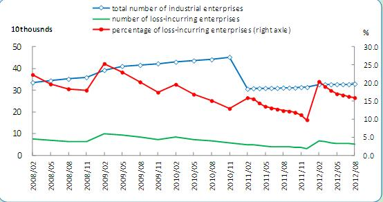A Survey-based Analysis on Current Business Efficiency of China's Industrial Enterprises