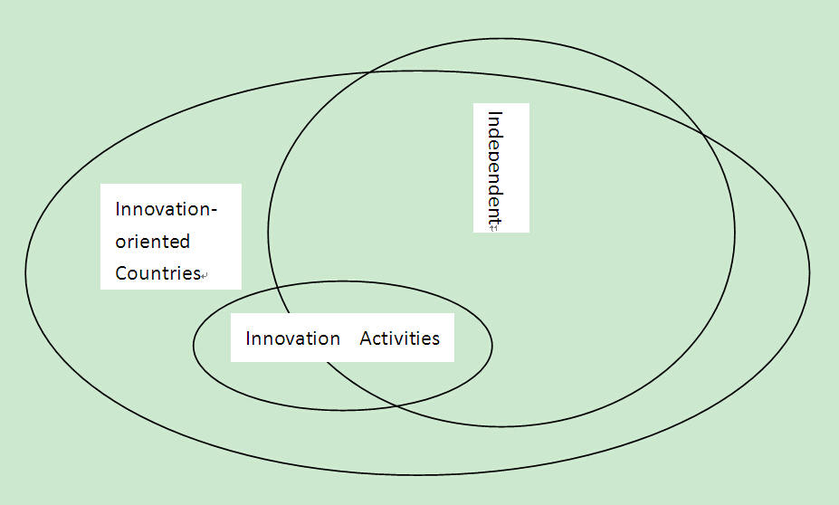 The Positive Role Played by Foreign-invested Enterprises in Independent Innovation