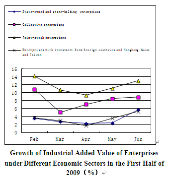 Dynamic Data of China's Macro Economy in the First Half of 2009