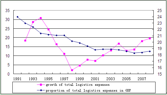 Performance Features of Logistics Industry1 in 2008 and Analysis of its Development Trend in 2009