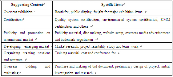 An Evaluation of International Market Development Fund for SMEs